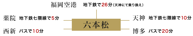 六本松へのルート